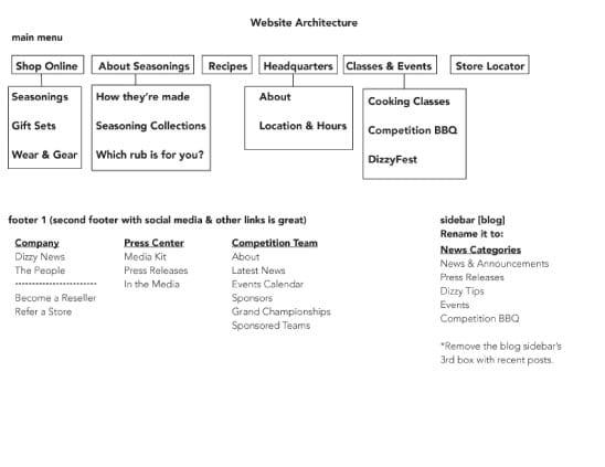 dizzypig_web_architecture